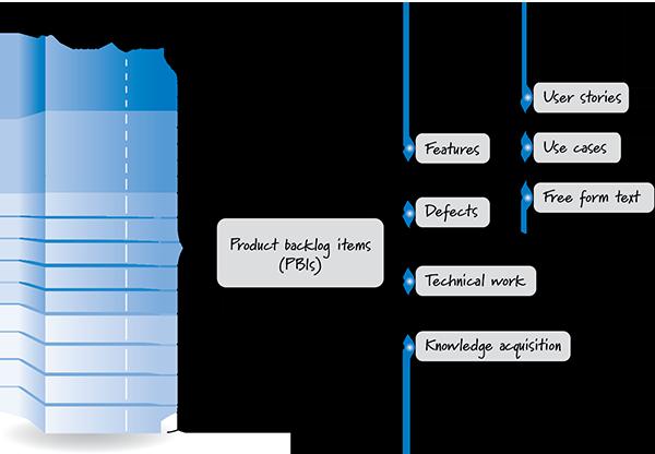 Product Backlog - Sıralı İş Listesi