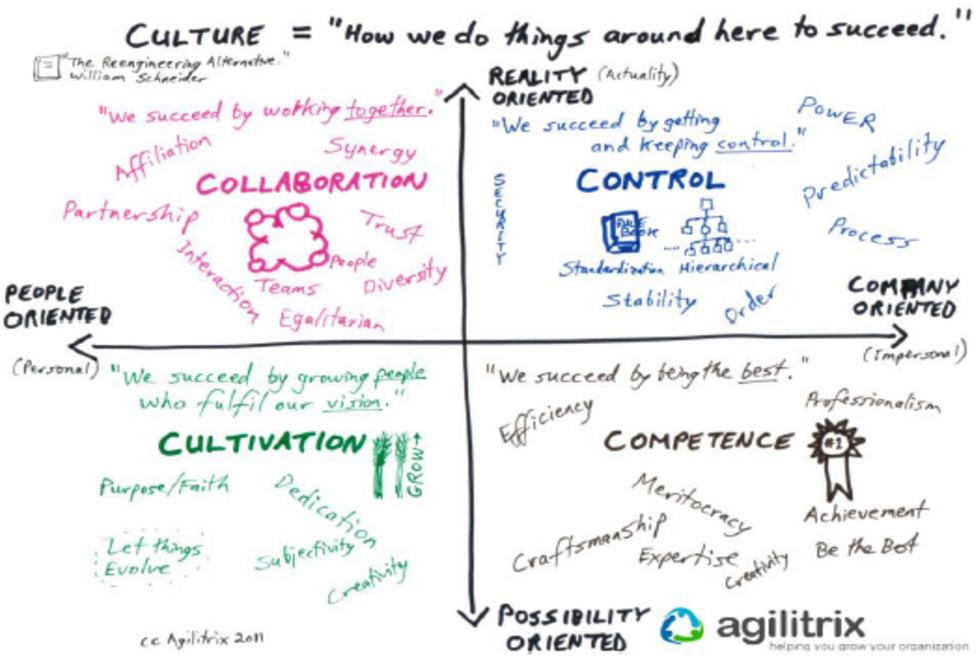 Schneider Modeli Aracılığıyla Kültürü Anlamak