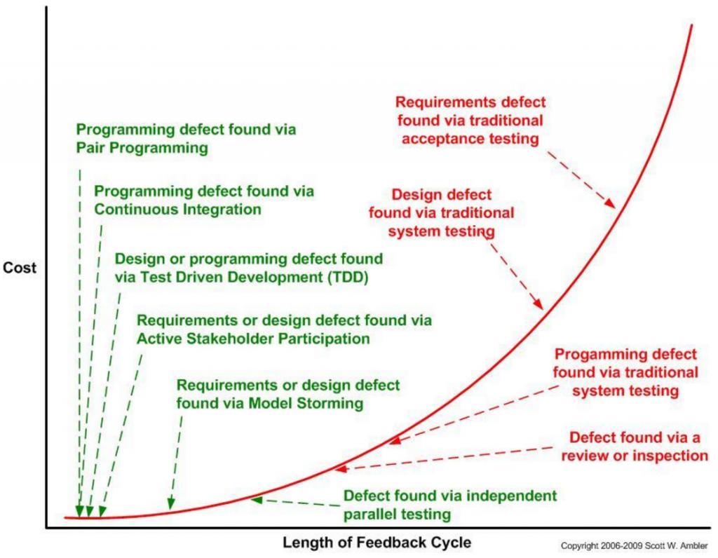 Eşli Programlamanın Faydaları