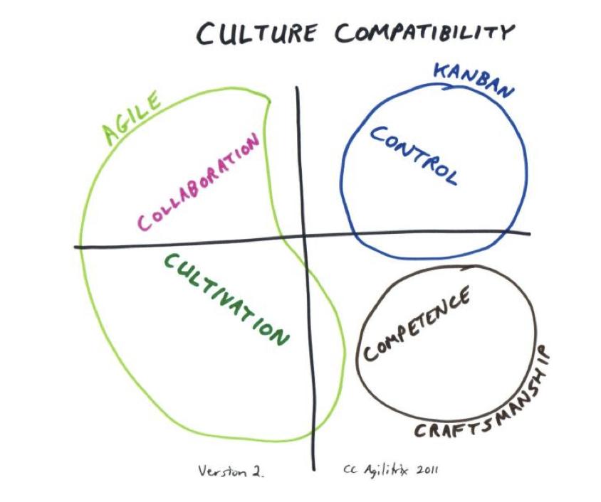 Kültür ile çalışmak