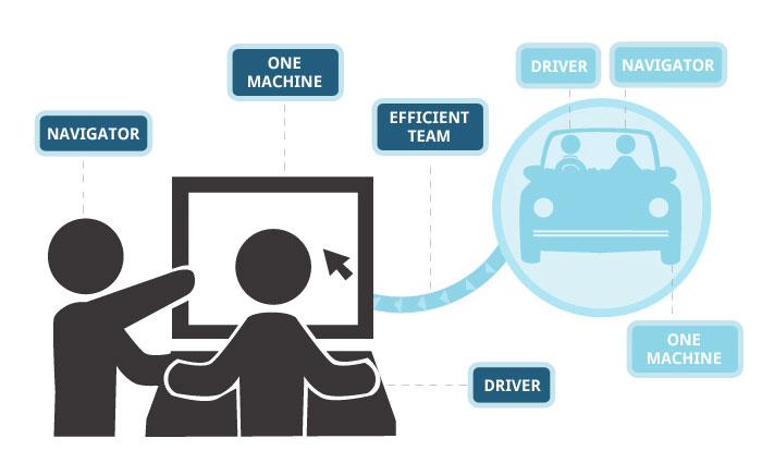 Eşli Programlama - Sürücü ve Gözlemci
