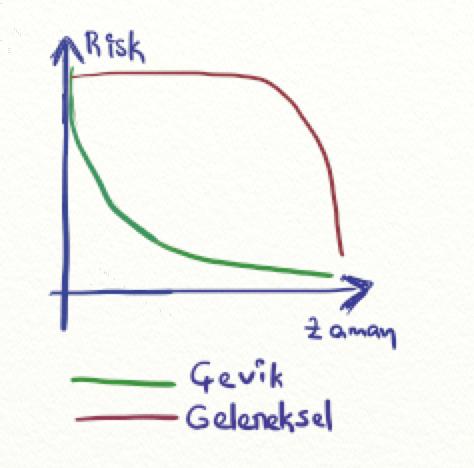 Çevik Yazılım Geliştirmede Risk