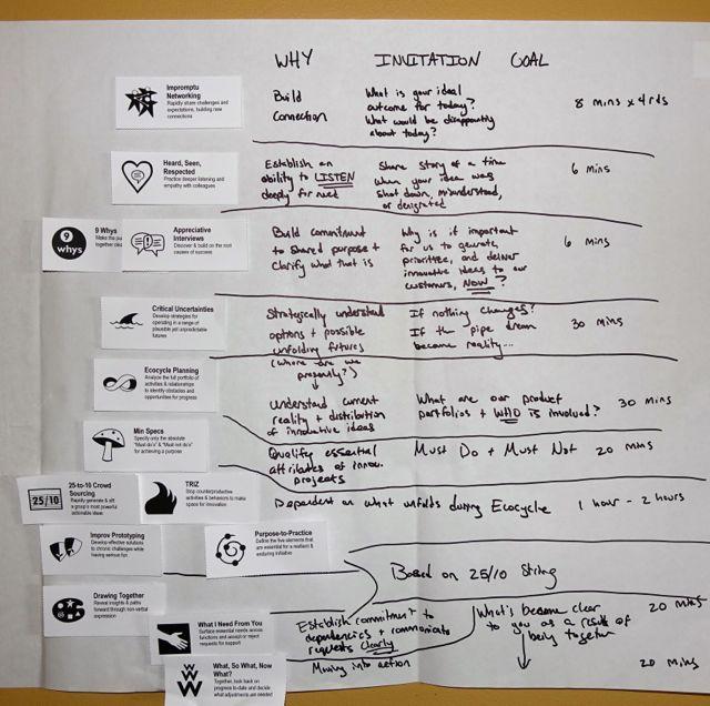 Özgürleştiren Yapılar - Hikaye Tahtası Tasarımı